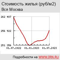 Индекс стоимости жилья IRN.RU