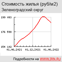 Недвижимость и квартиры в районе Зеленоград