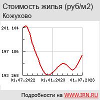 Недвижимость и квартиры в районе Кожухово