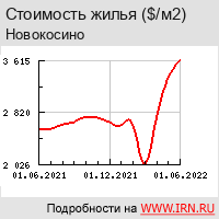 Недвижимость и квартиры в районе Новокосино