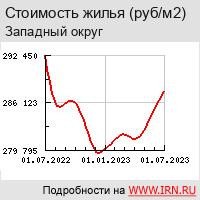 Недвижимость и квартиры в Западном округе Москвы