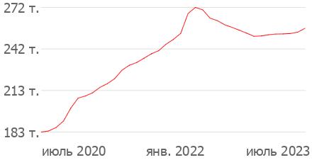 Стоимость недвижимости в Москве