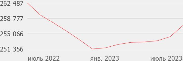 Доходность от вложений в новые квартиры в Москве выше, чем от банковских депозитов - «БЕСТ-Новострой» ::irn.ru::