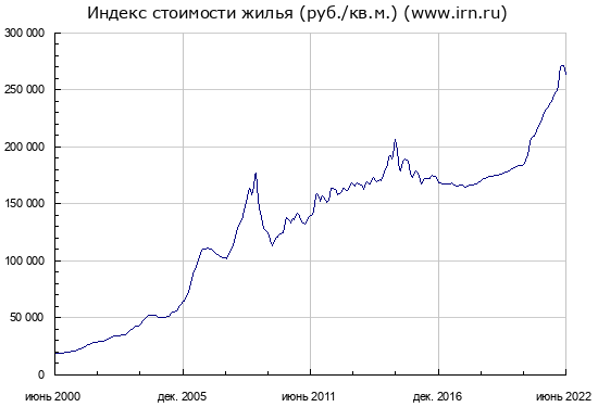 Все что нужно знать о стоимости недвижимости в Москве