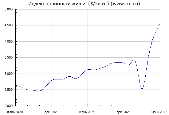 падение цен на недвижимость в москве