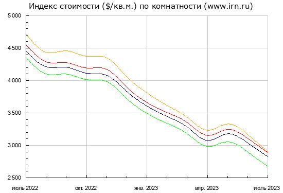 Годовая динамика цен на жилую недвижимость в Москве, столице России