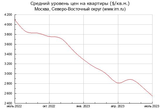 Курсы валют за период
